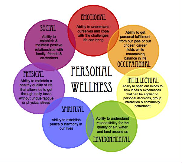 Virtual Counseling Wellness Wheel